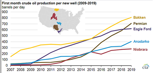 Crude Oil Production 2009-2019