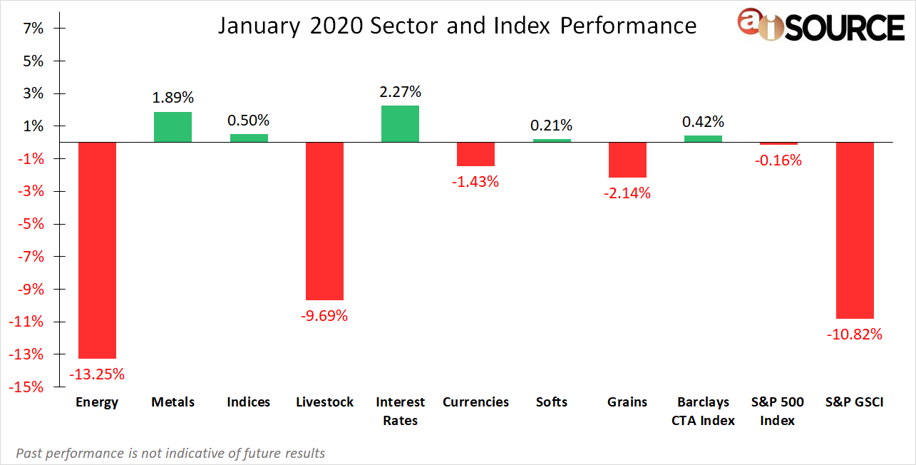 January 2020 Sector and Index Performance