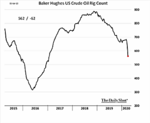 Baker Hughes US Crude Oil Rig Count