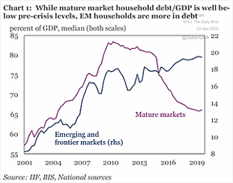 Emerging Markets vs. Mature Markets
