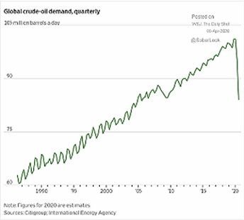 Global Crude Oil Demand Quarterly