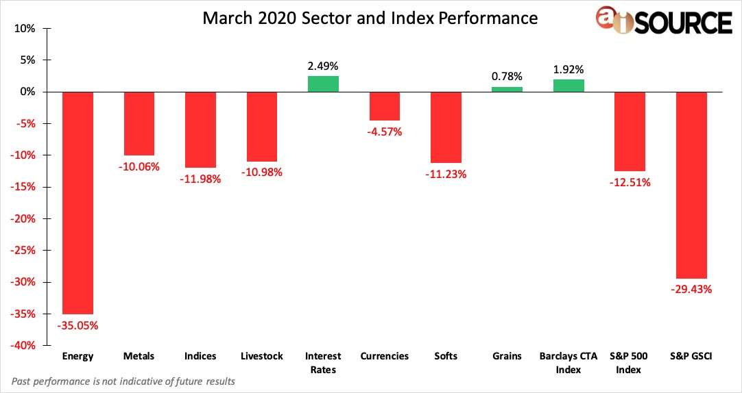 March 2020 Sector and Index Performance
