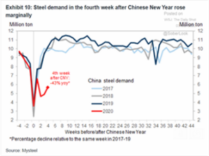 Steel Demand After Chinese New Year