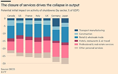 The Closure of Services Drives the Collapse in Output