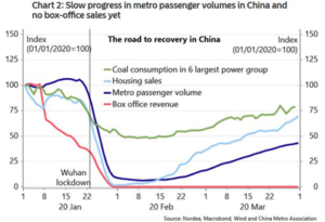 The Road to Recovery in China