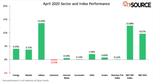 April 2020 Sector and Index Performance