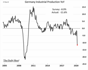 Germany Industrial Production YoY 4-2020