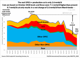 March 2020 OPEC Production Cuts