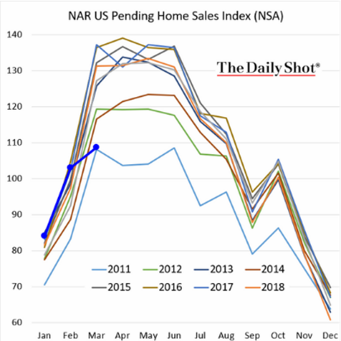 NAR US Pending Home Sales Index