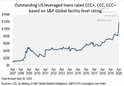 Outstanding US Leveraged Loans Based on Rating