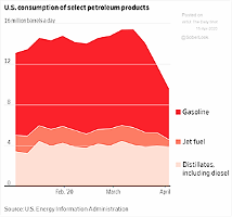 US Consumption of Select Petroleum Products