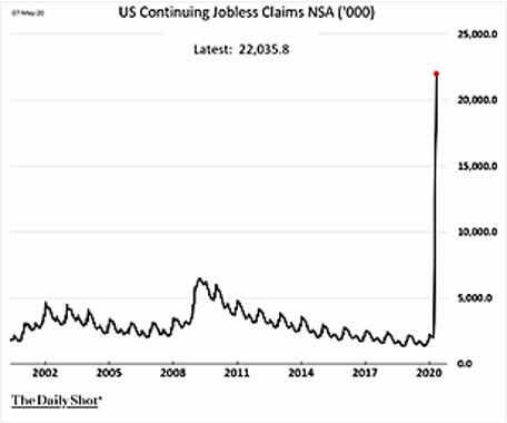 US Continuing Jobless Claims 4-2020