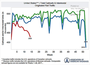 US Total Carloads and Intermodal Originated Rail Traffic