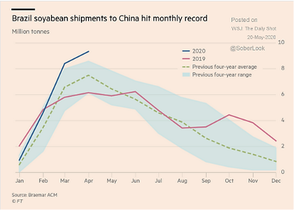Brazil soybean shipments to China hit monthly record