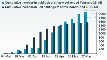 Cumulative increase in public debt