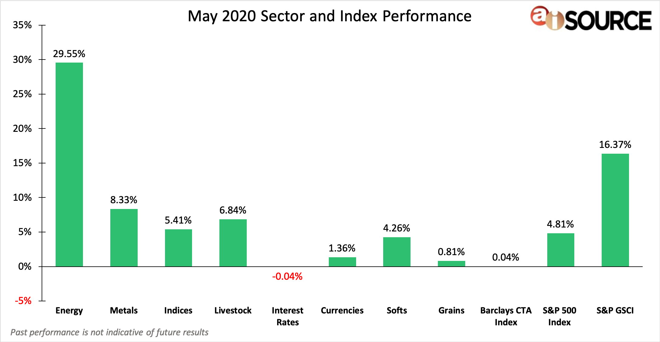 May 2020 Sector and Index Performance