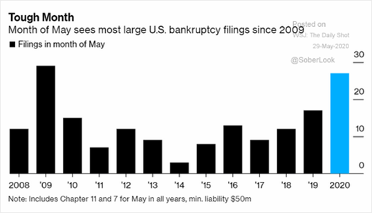 Month of Mays Bankruptcy Filings