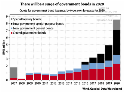 Surge in Government Bonds