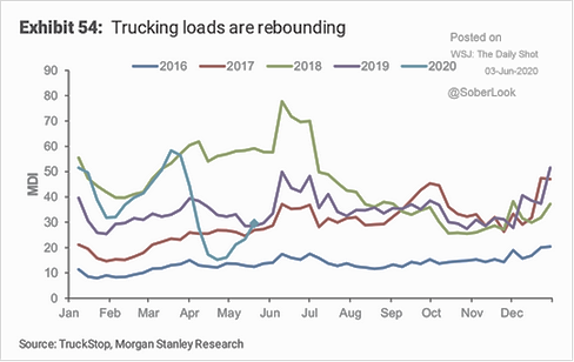 Trucking Loads are Rebounding