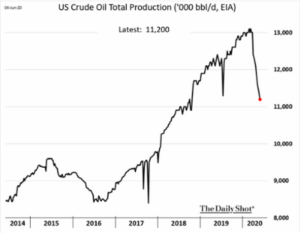 US Crude Oil Total Production 5:2020