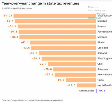 Year-over-year change in state tax revenues