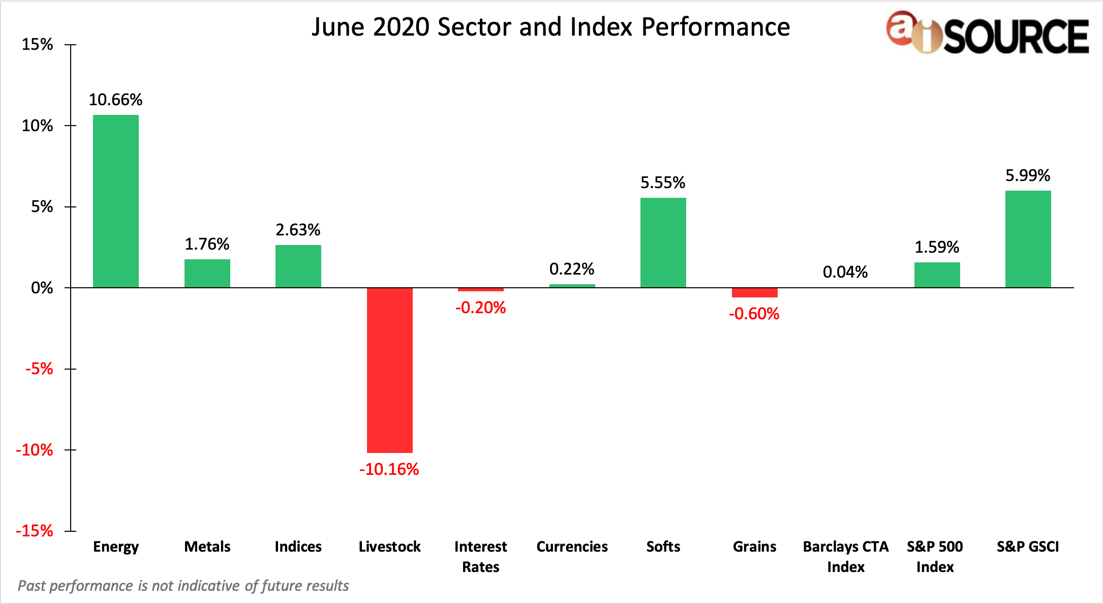 June 2020 Sector and Index Performance