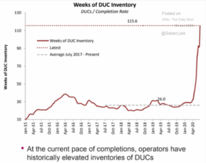 Weeks of DUC Inventory