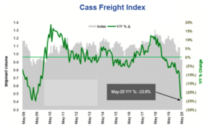 Cass Freight Index May 2020