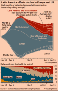 Laitin America Offsets Decline in Europe and US