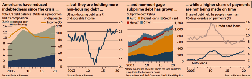 American Reduction of Indebtedness Since Crisis