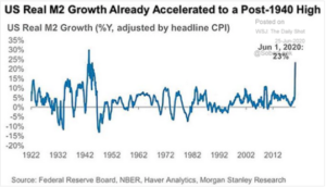 US Real M2 Growth Acceleration