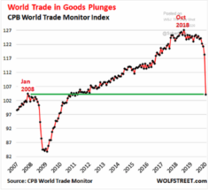 World Trade in Goods Plunges