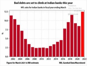 Bad Debts and Indian Banks