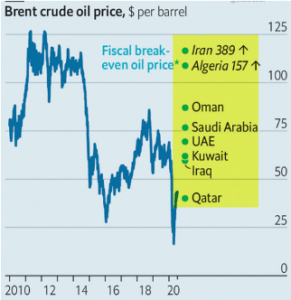 Brent Crude Oil Prices 08/20