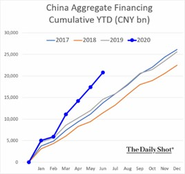 China Aggregate Financing Cumulative YTD