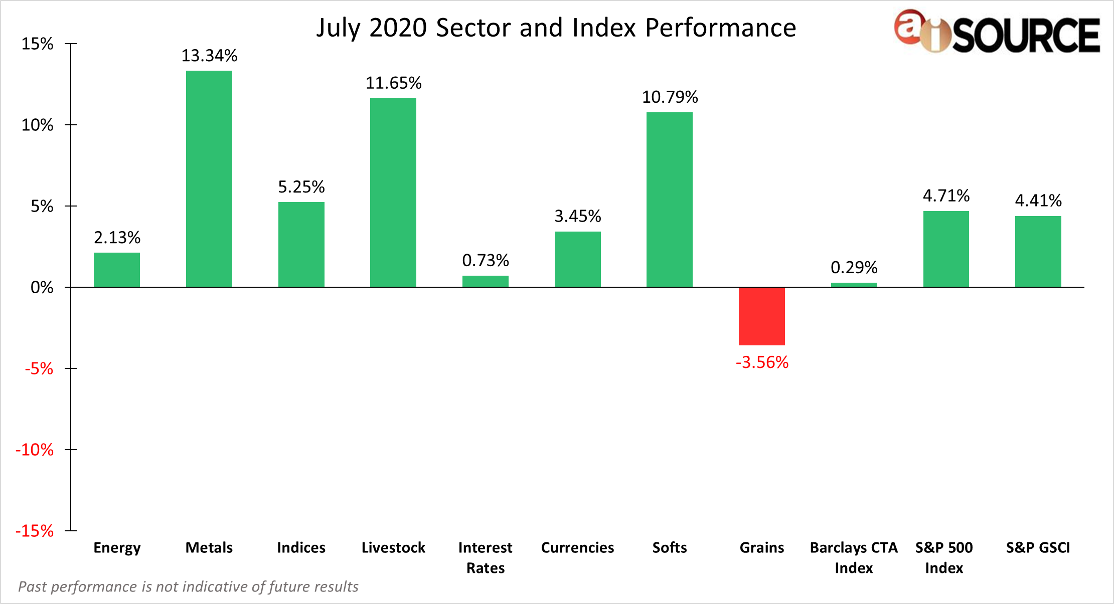 July 2020 Sector and Index Performance