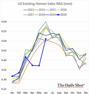 US Existing Home Sales NSA 07_2020
