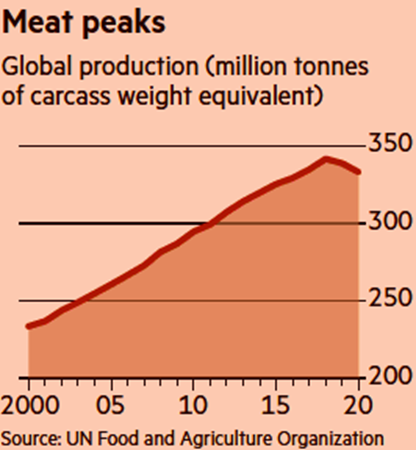 Global Meat Production - 9_2020