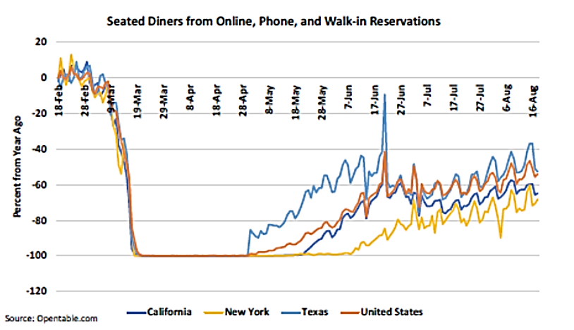 Seated Diners From Online, Phone, and Walk-in Reservations