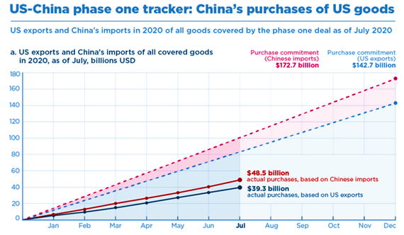US-China Phase One Tracker - China's Purchases of US Goods