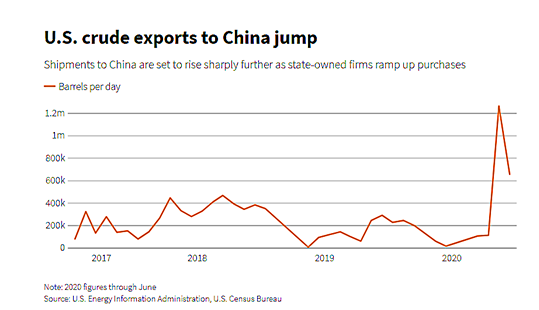US Crude Exports to China 9_2020