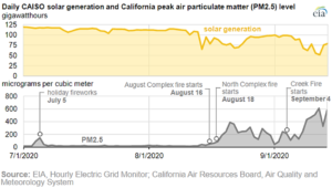 Daily CAISO Solar Generation and California Peak Air Particulate Matter