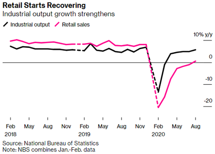 Retail Recovery September 2020