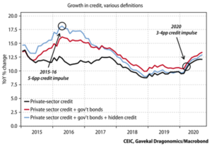 Growth In Credit, Various Definitions