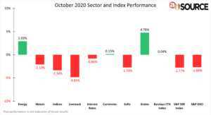 October 2020 Sector and Index Performance