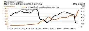 New-Well Oil Production Per Rig - Permian Region