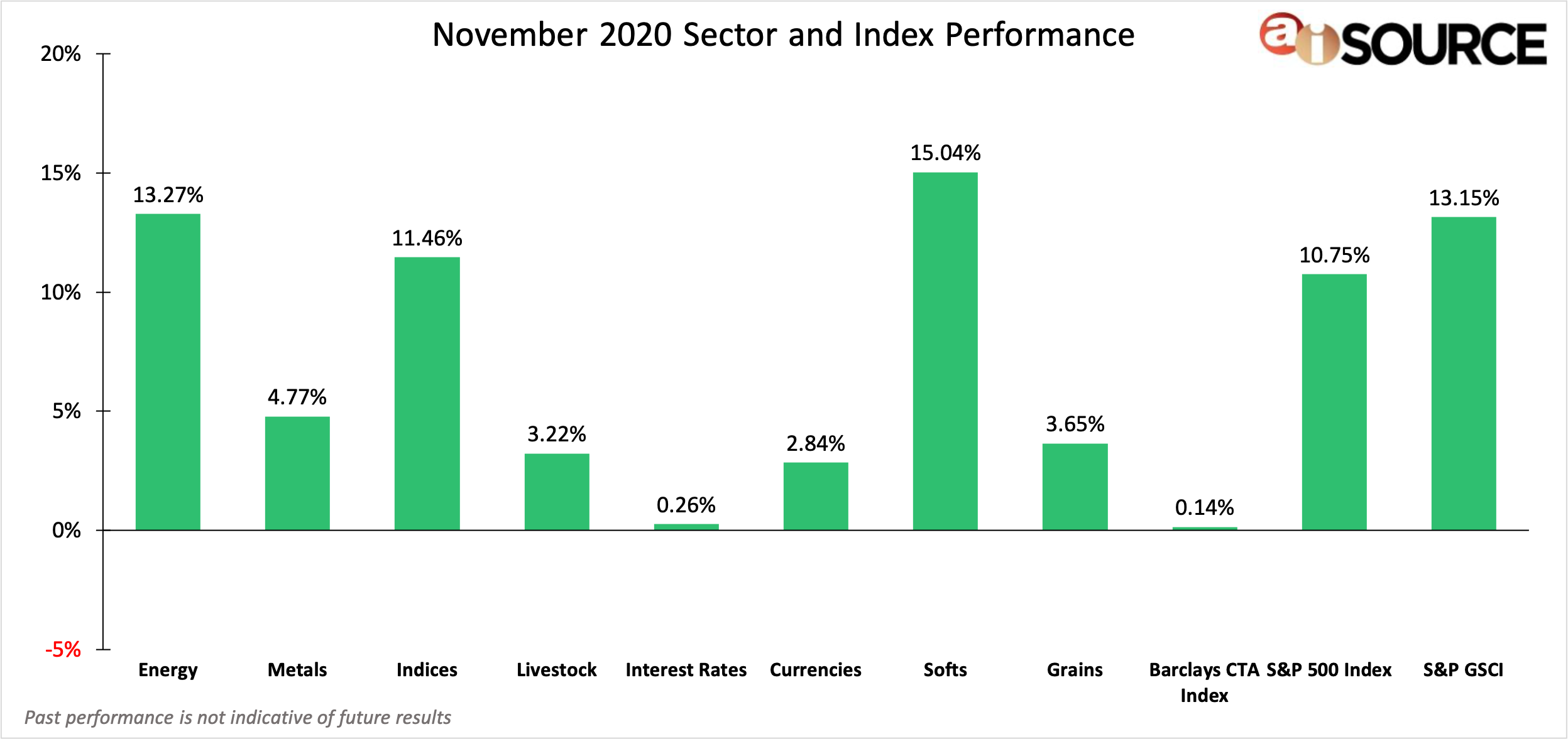 November 2020 Sector and Index Performance