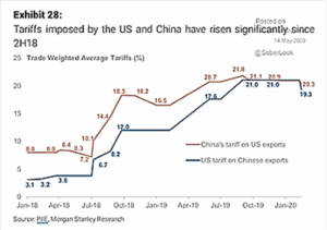 Tariffs Imposed by the US and China