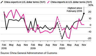 China's Exports vs Imports in U.S. Dollar Terms