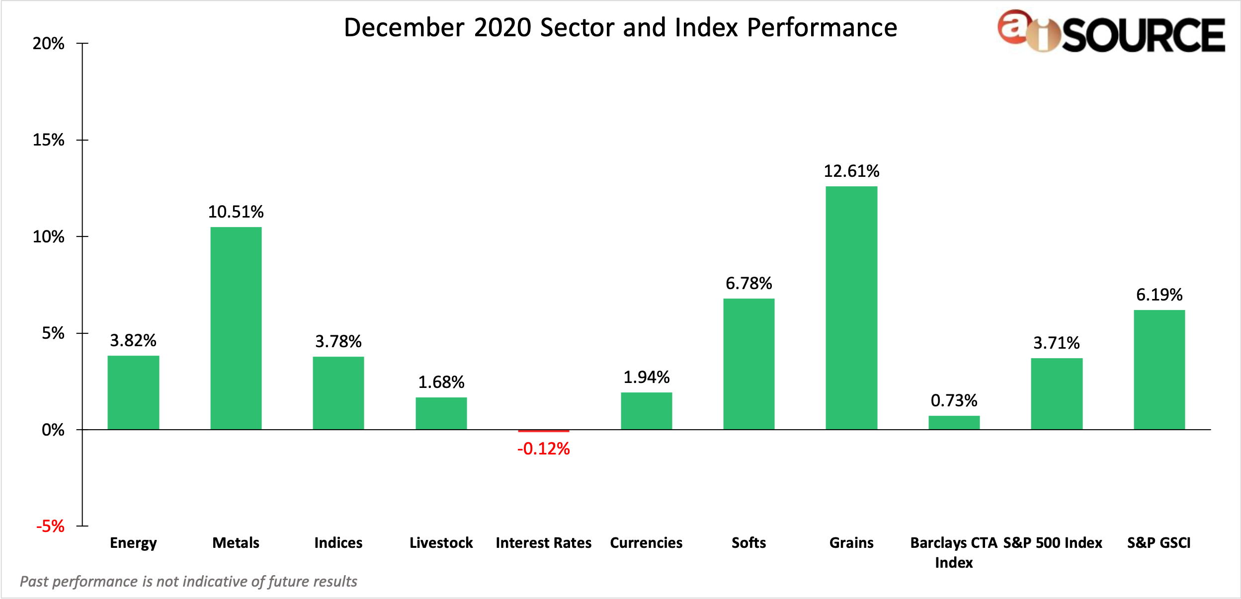 December 2020 Sector and Index Performance